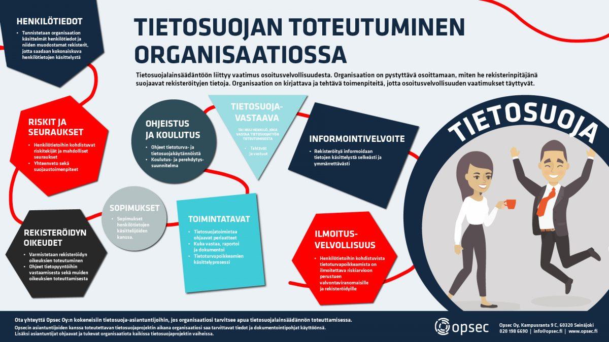 Tietosuojan toteutuminen organisaatioissa, Opsec_Oy